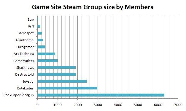 steamgroup breakdown